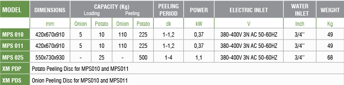 Potato Peeler Technical
